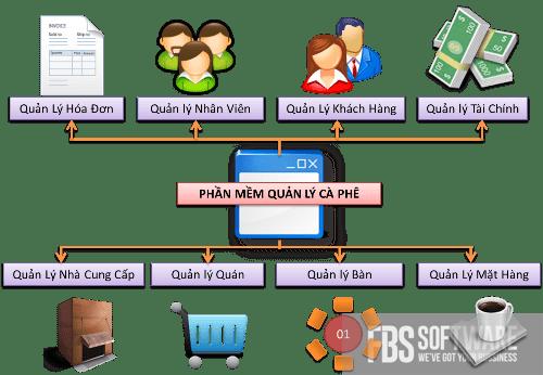 Phần mềm quản lý bán hàng uy tín